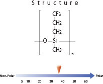 inertcap 210 gc column structure