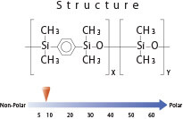 gc column pesticides structure